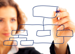 Mindmap: documento para organização inteligente